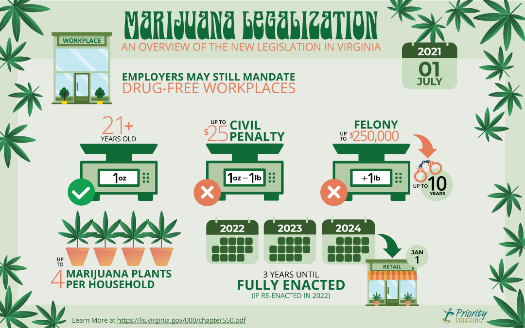 Virginia Marijuana Legalization & What it Means for the Workplace